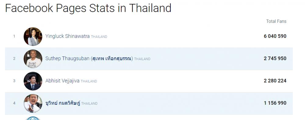 politicsfacebookthailand.thumb.PNG.b5a17aa8cc5ac013d4349811c7d4af5c.PNG